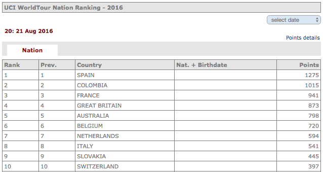 Ranging UCI. Colômbia em segundo lugar.